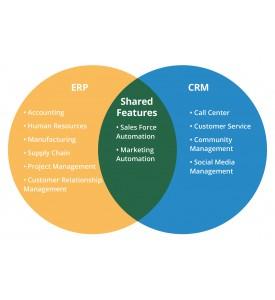 ERP/CRM integration