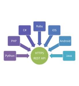 Web Service | Rest API | Mysql to JSON/XML/CSV/TXT